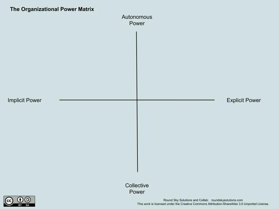 Round Sky's Organizational Power Matrix