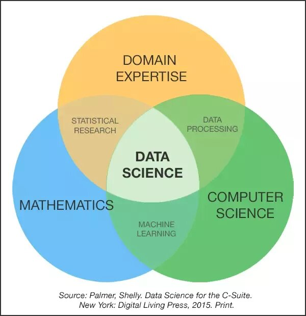 Data Science and its domains