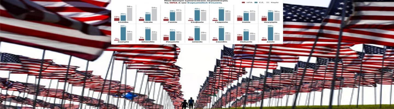 «Το κάρο δεν τραβάει»: Μόλις 12% εμπιστεύεται τις ΗΠΑ