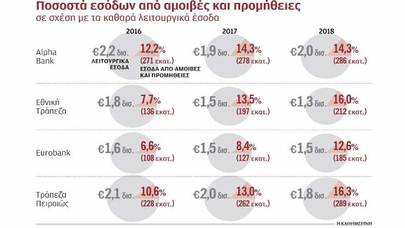 ΆΤιΜες προμήθειες τραπεζών: Η ληστρική κερδοφορία του ενός δισ