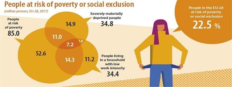 Ένας στους 5 κατοίκους της ΕΕ κινδυνεύει από φτώχεια και κοινωνικό αποκλεισμό