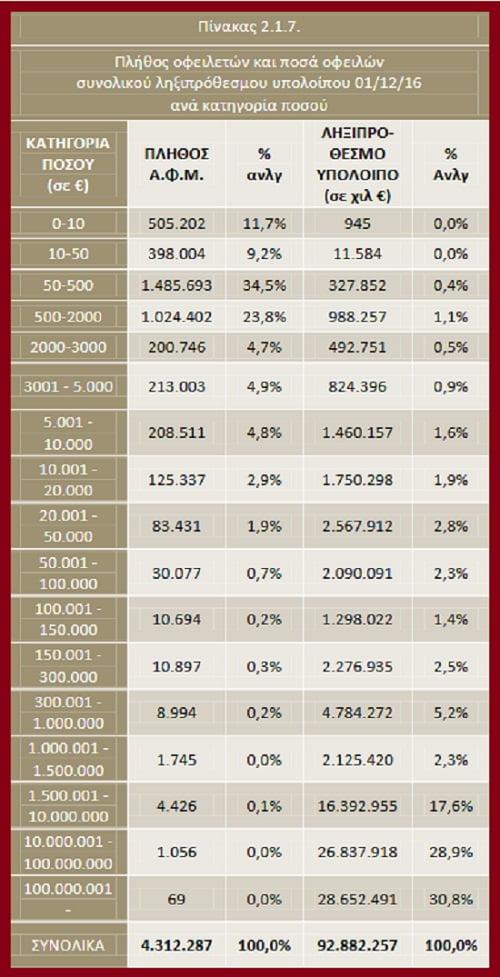 Η τραγωδία των κατασχέσεων - Στατιστικά που σοκάρουν
