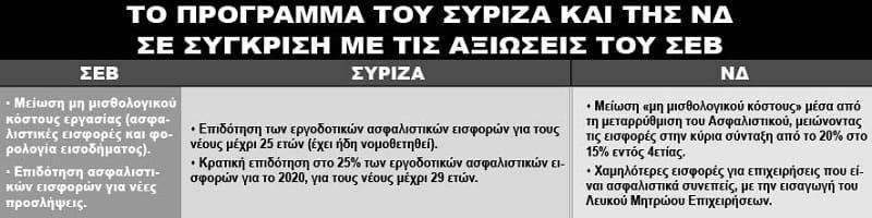 Από που αντέγραψαν ΣΥΡΙΖΑ και ΝΔ τα προγράμματά τους; (Πίνακες)