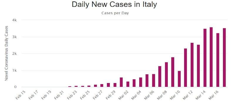 Γιατί η Ελλάδα οδεύει προς «ανοσία της αγέλης» - Μαθήματα από την Ιταλία