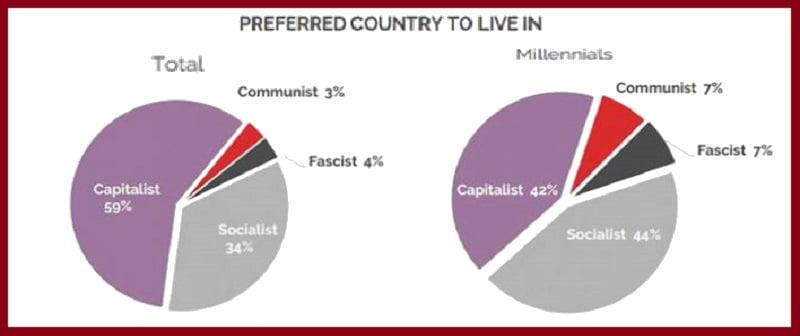Δημοσκόπηση - ράπισμα στην αντικομμουνιστική υστερία