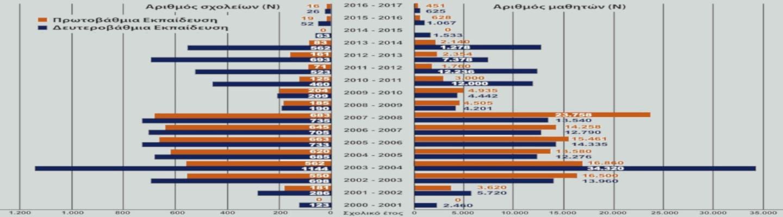 Εκθέσεις για ναρκωτικά - Η κατάσταση σε Ελλάδα και Ευρώπη (Γράφημα)