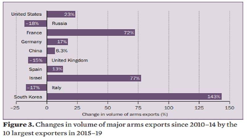 ΗΠΑ και Γαλλία αυξήσαν δραματικά τις πωλήσεις όπλων - Καλύτερος πελάτης η Σαουδική Αραβία