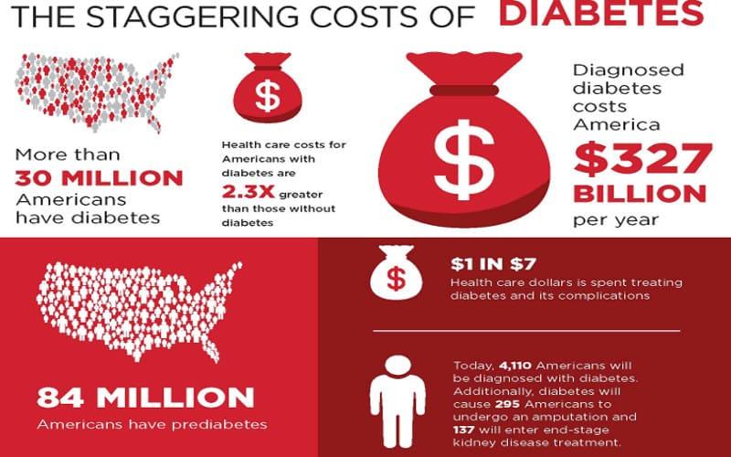 Η ινσουλίνη ακριβότερη από τα ναρκωτικά στις ΗΠΑ