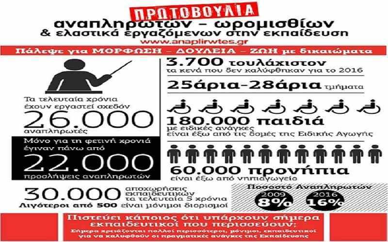 Η κοροϊδία των αναπληρωτών από Σύριζα - ΝΔ με αριθμούς! Αναλογία 1:77