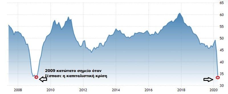 Κατέρρευσε η βιομηχανική παραγωγή της ευρωζώνης τον Απρίλιο καθώς ο ιός εξαπλώνεται