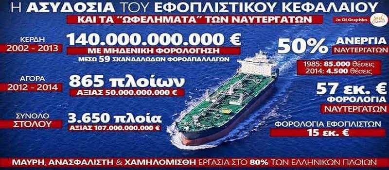 Όταν από τις κυρώσεις των ΗΠΑ θησαυρίζουν οι Έλληνες εφοπλιστές