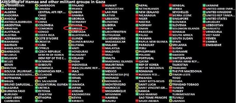 ΟΗΕ - Η Ελλάδα ψήφισε ΚΑΤΑ της Αντίστασης των Παλαιστινίων
