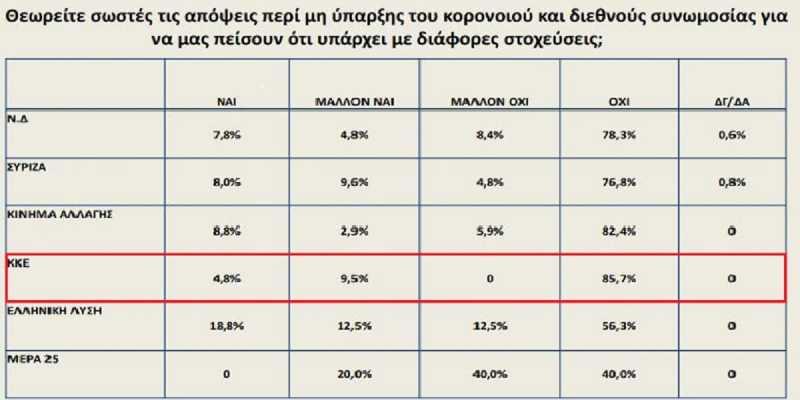 Οι ψηφοφόροι του ΚΚΕ είναι οι λιγότερο «ψεκασμένοι»