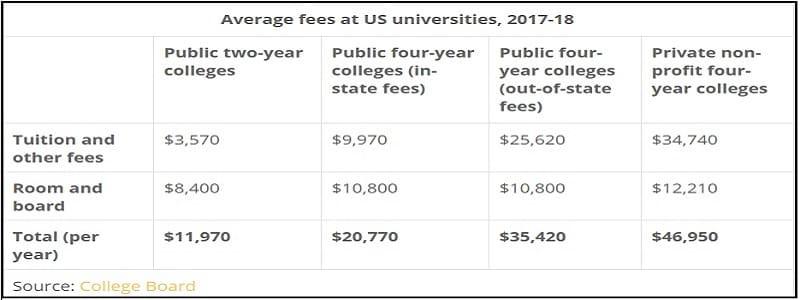Πανεπιστήμια: Δημόσια ναι - Δωρεάν όχι