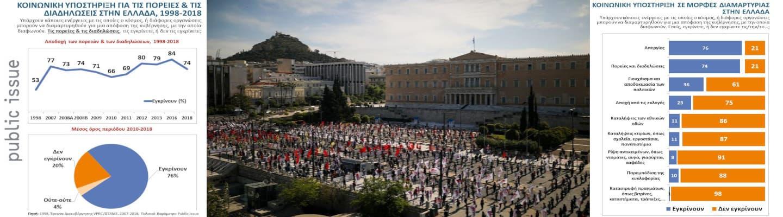 Πού είναι η «σιωπηλή πλειοψηφία», οέο; Τρεις στους τέσσεριςυπέρ των διαδηλώσεων