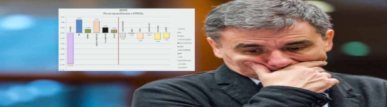 Πού στείλατε τους ψηφοφόρους σας, κύριε Τσακαλώτε; (Γράφημα)