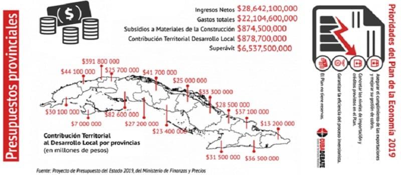 Συμπεράσματα από τον προυπολογισμό της Κούβας για το 2019