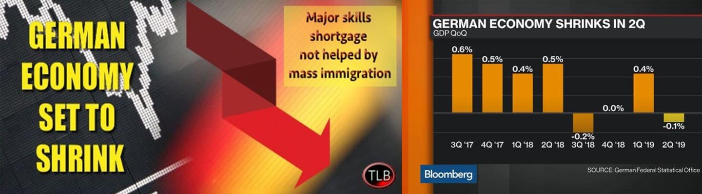 Συρρικνώθηκε το ΑΕΠ της Γερμανίας – Σημάδια νέας παγκόσμιας κρίσης!