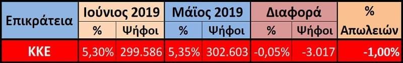 ΚΚΕ σύγκριση Μάη - Ιούνη 2019