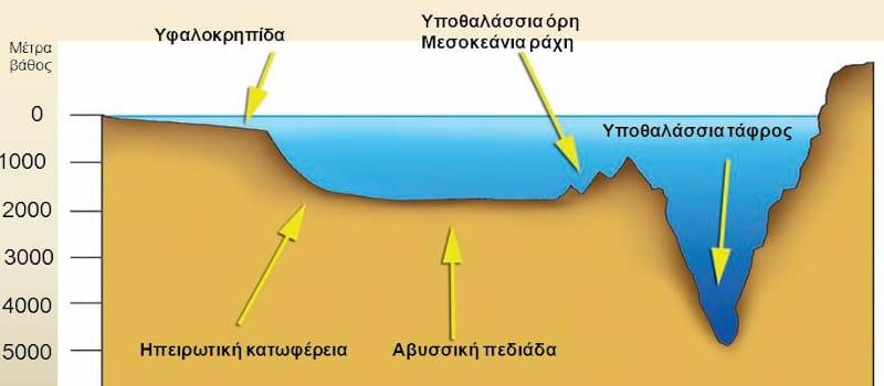 Το Διεθνές Δίκαιο της Θάλασσας - Μέρος 3ο