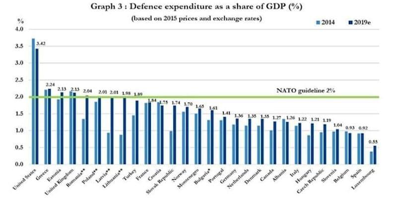 Το ΝΑΤΟ δεν μας προστατεύει από το ... ΝΑΤΟ