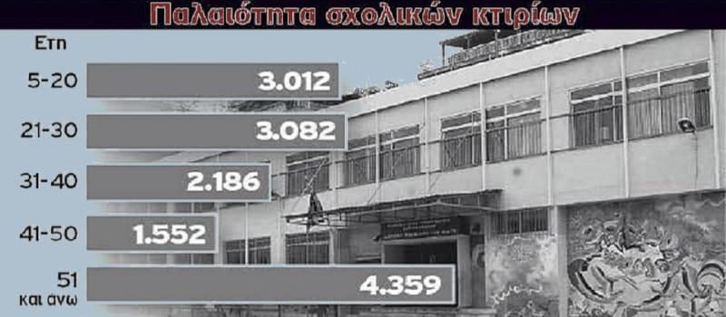18 χρόνια χωρίς αντισεισμικό έλεγχο τα σχολεία της Αθήνας