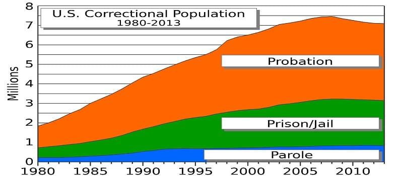 Κρατούμενοι στις ΗΠΑ μεταξύ 1980 και 2013