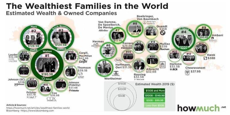 10 οικογένειες που κάθε μέρα ο πλούτος τους αυξάνεται κατά 100 εκ. δολάρια