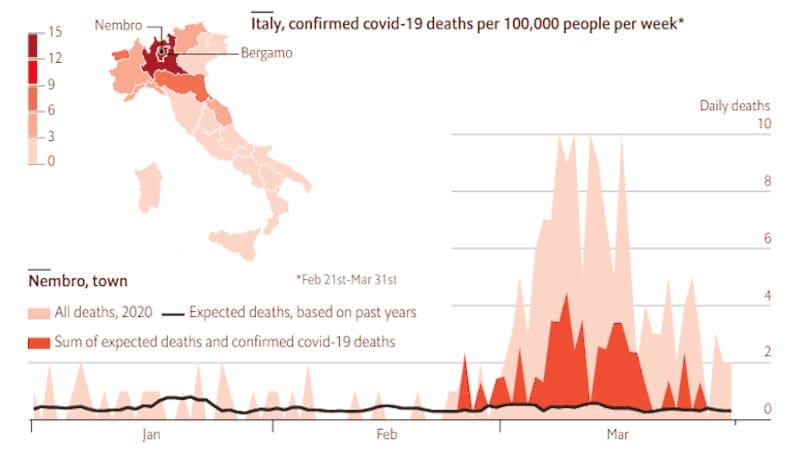 Θάνατοι Ιταλία