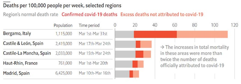 Πόσοι θάνατοι χρεώθηκαν στον Covid-19 και πόσοι έχουν καταγραφεί συνολικά;