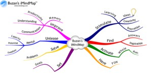 Mind Map Inspiration