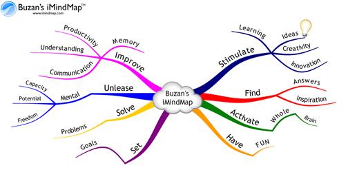 Colour mind-map