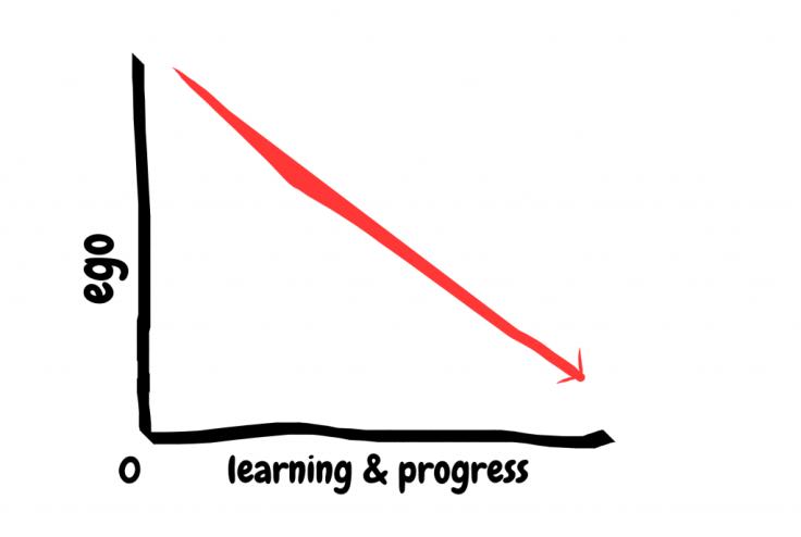 Ego diagram