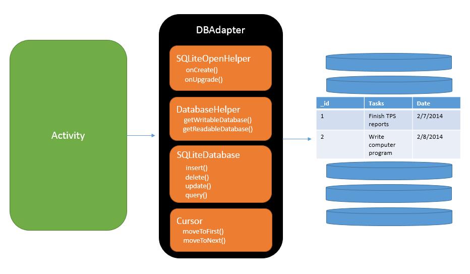 Android SQLite Database – Magda Miu