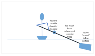 diagram to show common errors at the catch