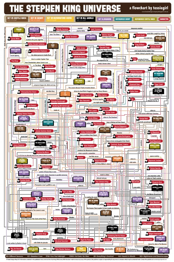 Stephen King Universe Flowchart including Dark Tower by Tessie Girl (Gillian James)