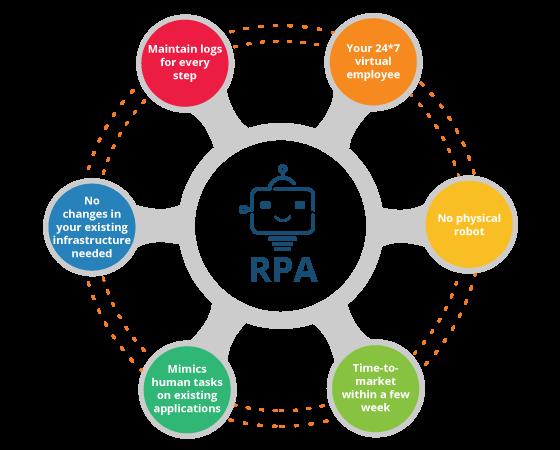 rpa에 대한 이미지 검색결과
