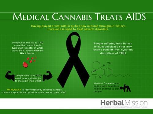 Cannabis and Aids/HIV
