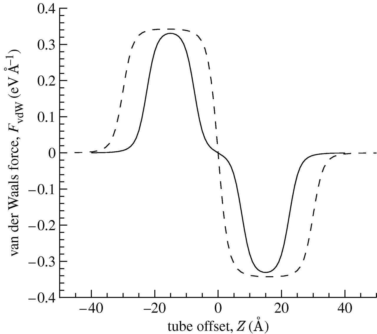Mechanics Of Nanotubes Oscillating In Carbon Nanotube