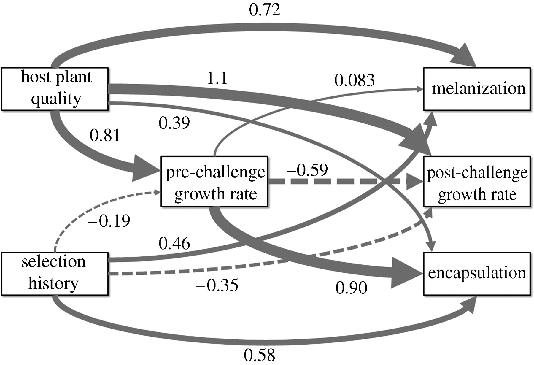 Host Plant Quality Selection History And Trade Offs Shape