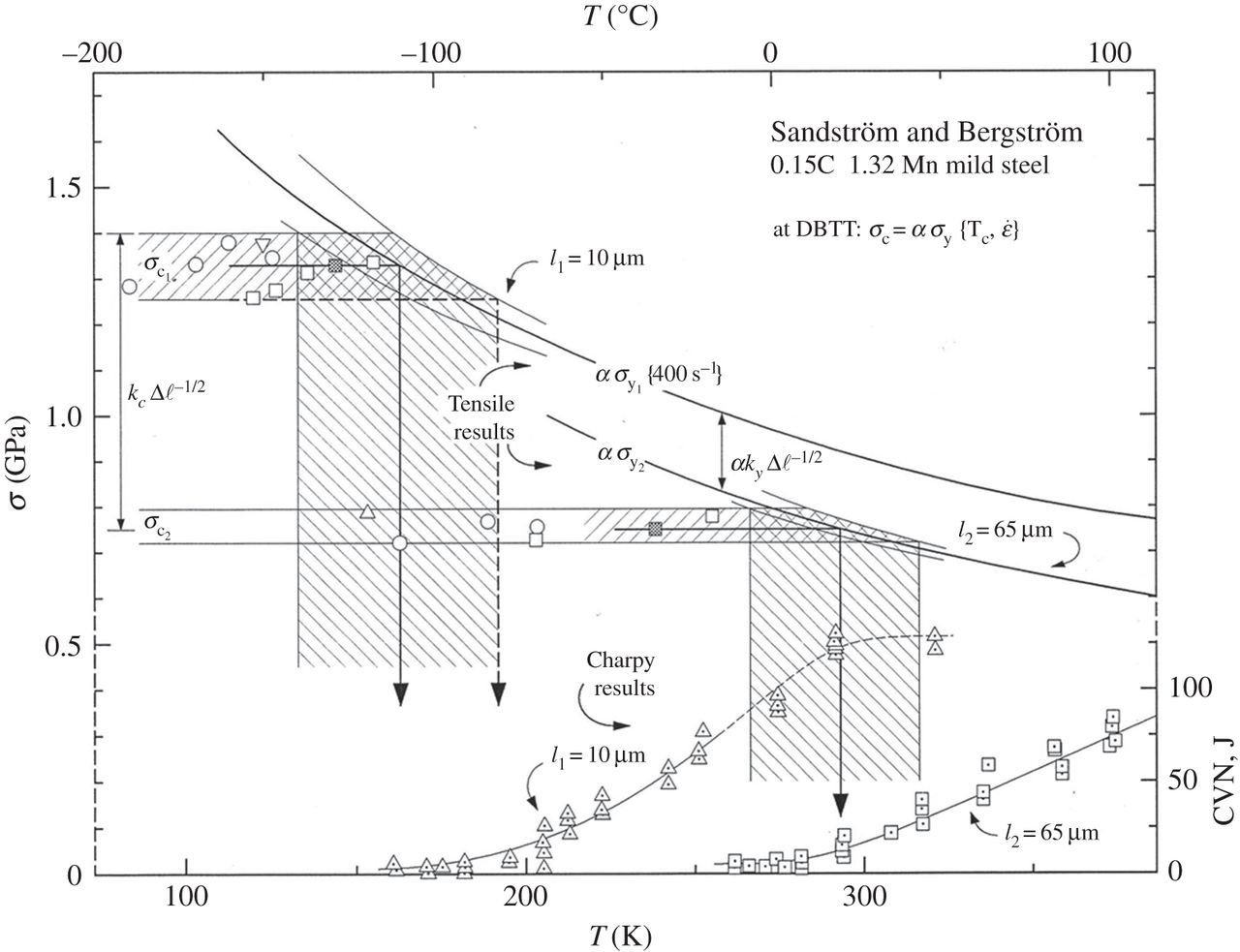 Material Grain Size And Crack Size Influences On Cleavage
