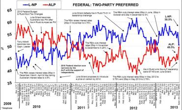 Snap SMS Morgan Poll shows ALP closing the gap on L-NP