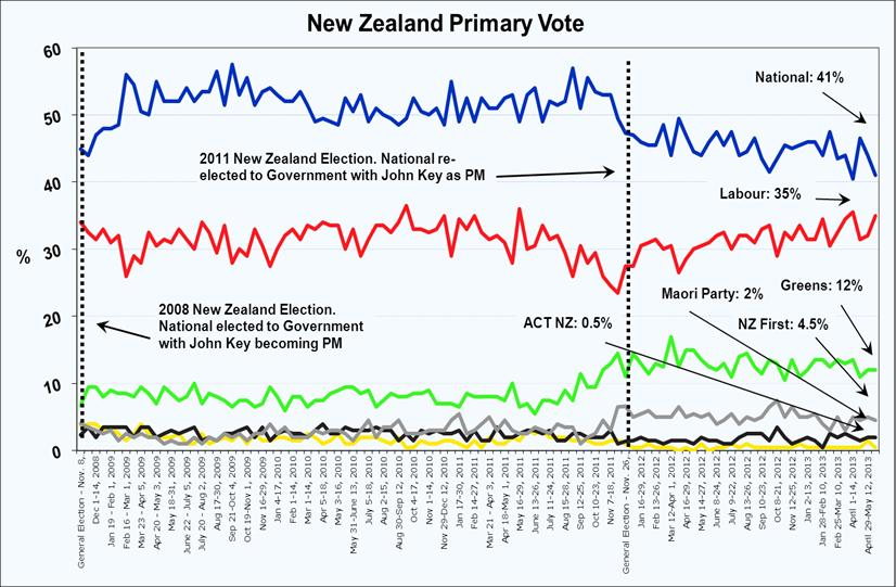 Latest New Zealand Roy Morgan Poll