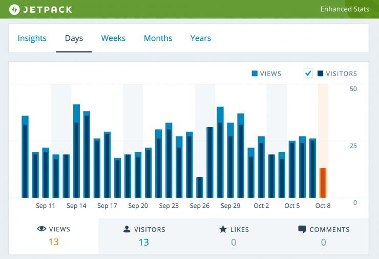 Statistiche Jetpack filtrate in base alla data richiesta