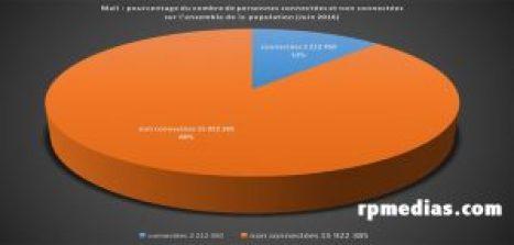 internet au Mali nombre de connectés et non-connectés