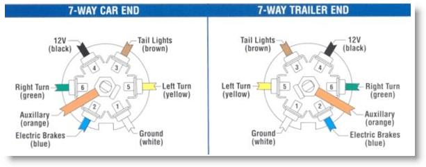 Bargman 7 Way Plug Wiring Diagram - Somurich.com on maxxair wiring diagram, trailer wiring diagram, splendide wiring diagram, dometic wiring diagram, powerwinch wiring diagram, bulldog wiring diagram, taylor wiring diagram, parallax power supply wiring diagram, tekonsha wiring diagram, atwood wiring diagram, kwikee wiring diagram, smittybilt wiring diagram, grote wiring diagram, hella wiring diagram, wesbar wiring diagram, onan wiring diagram, sierra wiring diagram, coleman wiring diagram, dexter wiring diagram, cooper wiring diagram,