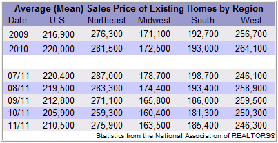 Existing Home Sales By Region