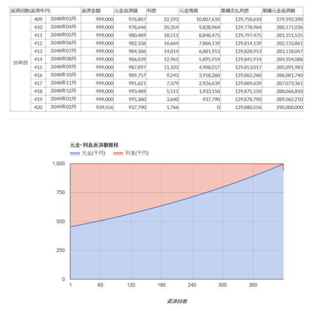 ルポゼ元利均等返済計画