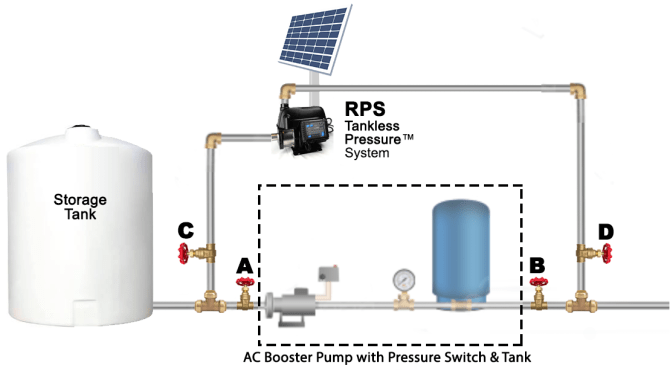 backup water systems  rps solar pumps  america's 1 solar
