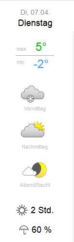 Wetter Saisonstart 2015